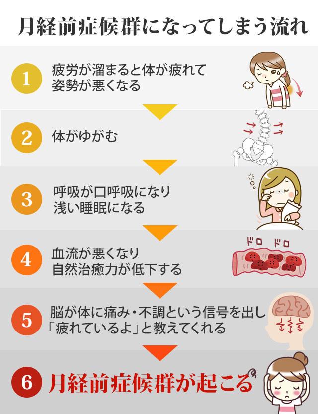 月経前症候群が起こる流れ