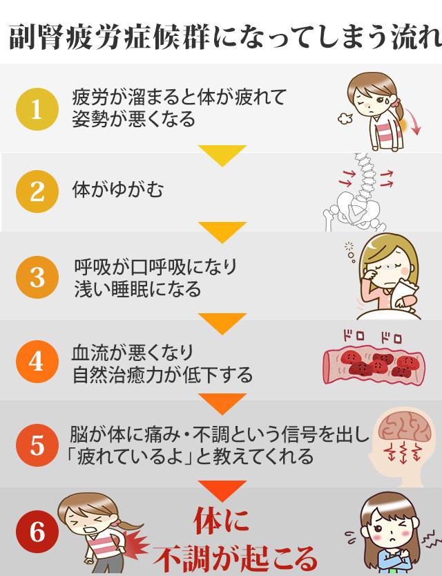 副腎疲労症候群が起こる流れ